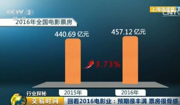 截止2016年12月30日收盘,传媒板块跌幅为30.57%,这与去年传媒板块高达197.25%涨幅,形成鲜明对比。个股方面华谊兄弟从年初的42.84元一路跌到11元,跌幅为73.48%;光线传媒从30.83元下跌到9.76元,跌幅为67.78%,中国电影上市后从高点40.28元一路跌到23.09元,跌幅达到了36.95%。