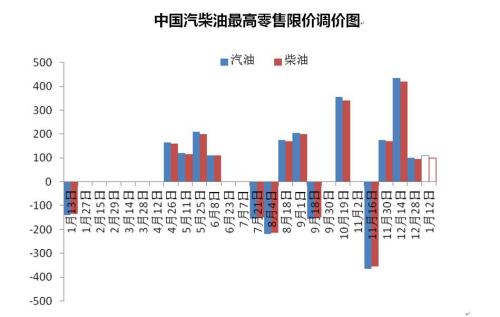 中国汽柴油最高零售限价调价图。来源 隆众资讯