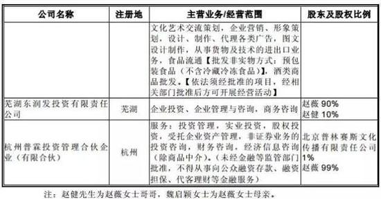 赵薇30亿控股上市公司钱从哪里来 回应:借的