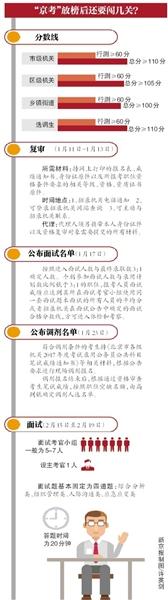 """昨日,新京报记者从北京市人社局获悉,北京市各级机关2017年度考试录用公务员笔试成绩目前已经开通查询,考生可登录北京市人社局官网查询(www.bjrbj.gov.cn)。报考市级机关一般职位的合格分数线行政职业能力倾向测验(下称""""行测"""")满60分,且总分满110分。首批进入面试的人员名单将于17日公布,18日起可接受调剂报名。"""