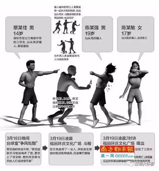 南都记者获悉,这一案件中,直接持刀刺人的20岁男子蔡泽彬一审被深圳市中级人民法院判处故意伤害罪名成立,判处无期徒刑,剥夺政治权利终身。