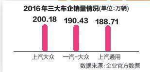 """""""去年对于中国汽车市场,是一个空前绝后的年份。""""一位合资品牌车企负责人向NBD汽车表示,一方面是政策红利集中爆发不会再来,另一方面高增长也不会再来。2017年1月中旬,主流汽车企业相继发布年度销量数据,本期汽车周刊,力求寻找去年中国汽车市场高增长背后的真实原因,并探求2017年增长的新动力。"""