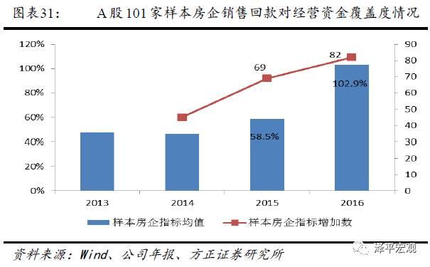 任泽平:为什么我们对2017年房地产投资不悲观?