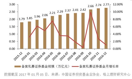 2016年私募证券基金规模月度统计情况