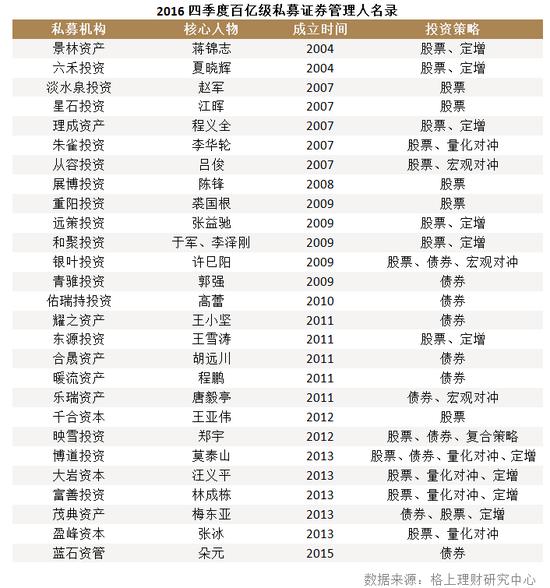 格上理财:2016年私募发展大事记