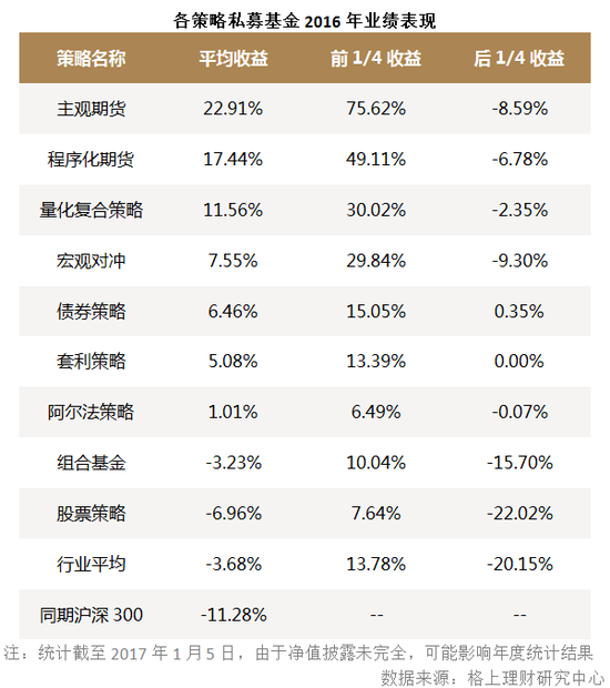 从正收益占比情况来看,据格上理财统计,2016年证券类私募基金中仅有32.34%的基金获取正收益,其中,股票策略的正收益产品占比最低,仅为20.76%,量化复合策略正收益占比最高。此外,还有债券策略、套利策略的正收益占比均达到90%以上。