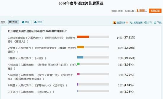 2016华语烂片影后网友票选结果,Angelababy票数占比37.11%