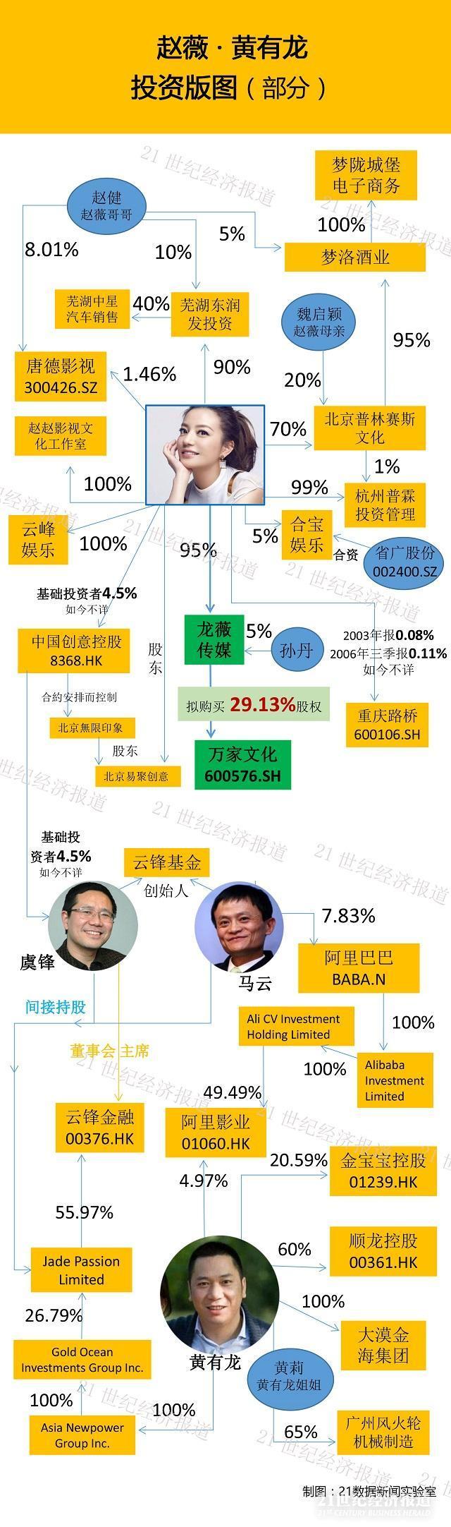 揭秘赵薇的投资版图:举债30亿的底气从何而来?