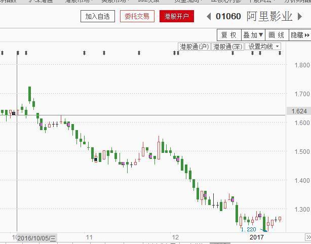 另外一家与马云有关系的投资则是入股瑞东集团(现改名为云锋金融)。2015年5月,瑞东集团公告称,与五家投资机构签订了股份认购协议,以每股2港元的价格向五家投资机构发行19.43亿股,融资38.85亿港元。认购价较瑞东停牌前报价9元,折让77.8%。其中Jade Passion持有瑞东集团56%的股份,成为控股股东。而这家叫做Jade Passion的公司由马云、虞锋和黄有龙控制。(参见上图)