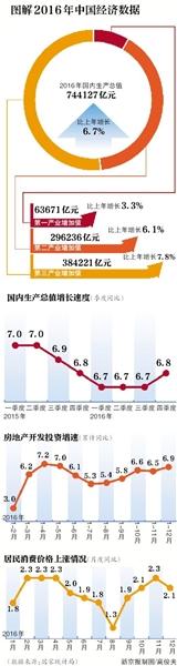 2013中國gdp總值_2016年中國GDP增速6.7%生產總值744127億元