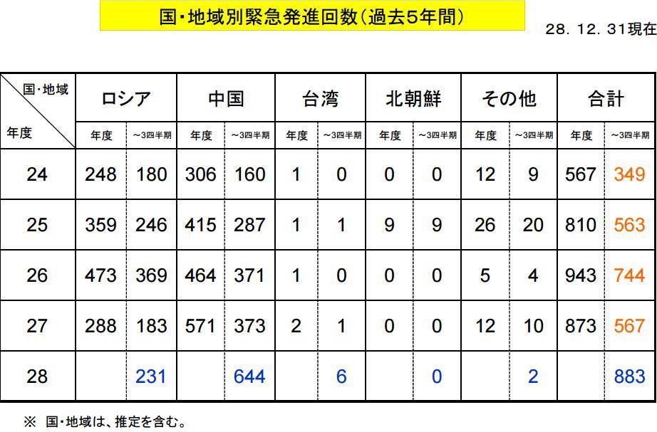 """若从航空自卫队的分队来看,管辖范围包括所谓""""尖阁诸岛""""(即我国钓鱼岛)的南西航空混成团(位于冲绳县那霸市)紧急起飞608次,占全体的69%。其次为北部航空方面队(位于青森县三泽市),为208次。"""