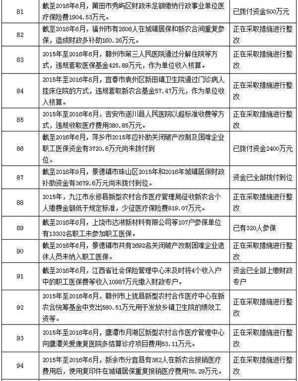 医保基金审计结果:923家医疗机构、药店涉套取医保基金