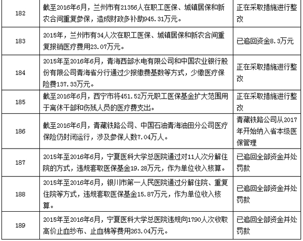 """注:""""整改情况""""一栏为截至2016年12月20日的整改情况。"""