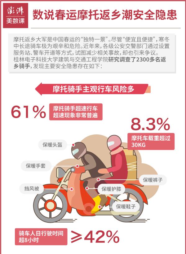 """1月25日,春运进入第十三天,摩托返乡大军一直是中国春运中的""""独特一景""""。对于部分农民工来说,更少的开支以及可以直接到家的便捷是摩托返乡流行的主要原因。但旅途的艰辛与危险也使摩托大军不断获得大众关注。"""