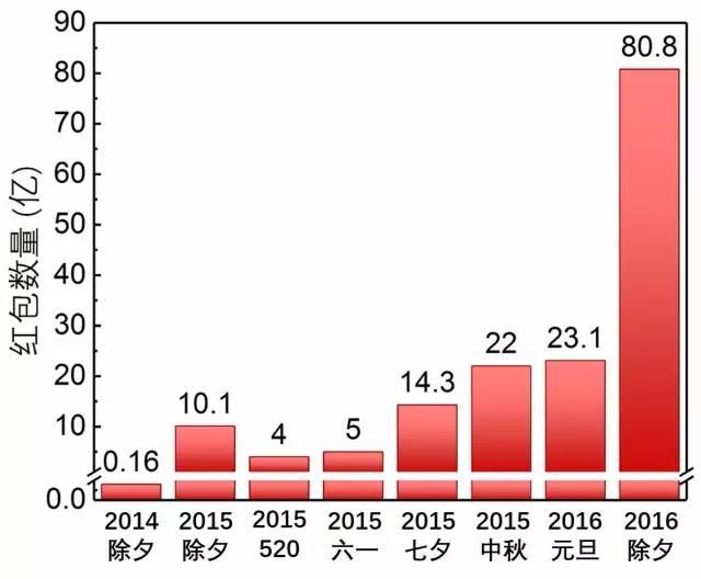图1.部分重要节日的全国微信红包数量