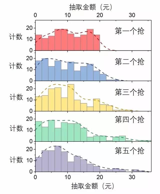 图3.不同抢红包顺序抢到的金额频数分布直方图