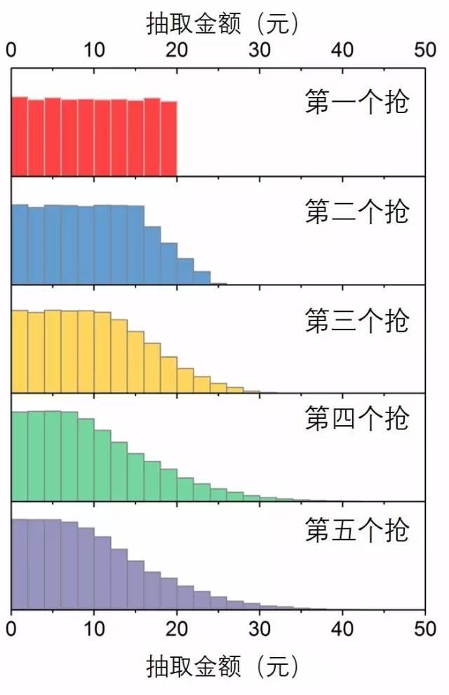 图8.不同先后顺序抢到的金额分布图(五万次模拟)