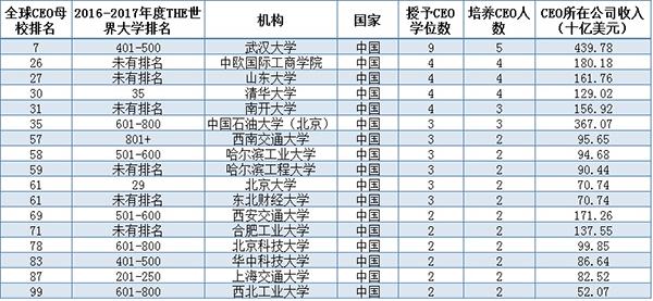 进入《泰晤士高等教育》2017年度全球CEO母校排名的中国高校