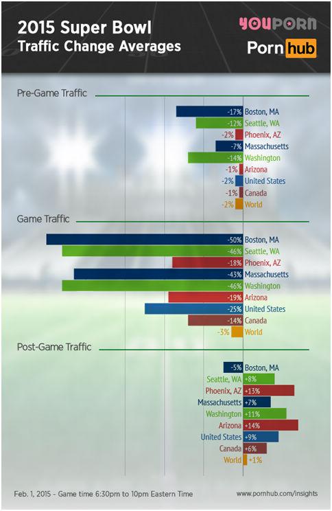 图为2015年超级碗对于著名色情网站Pornhub和Youporn的流量影响变化