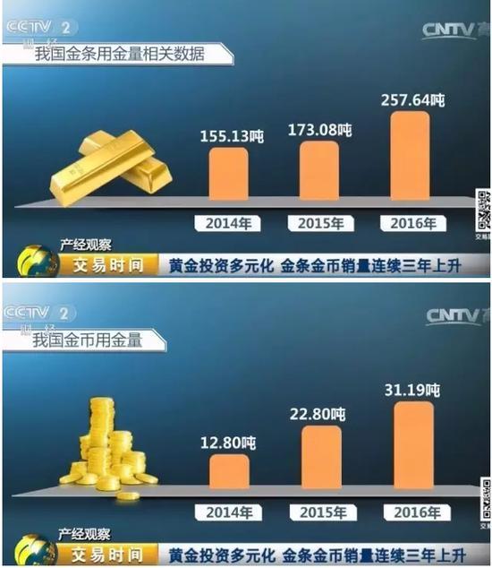 实物黄金作为投资品,销量增加不仅体现在春节期间,根据中国黄金协会发布的数据显示: 2014到2016年,我国金条用金量逐年递增,分别为155.13吨、173.08吨、257.64吨;金币用金量也是实现了三连增,2014到2016年分别为12.80吨、22.80吨、31.19吨。采访过程中,业内人士均告诉记者,从近三年黄金购买的数量来看,黄金的投资和避险属性进一步显现,黄金投资方式也正变得更加多元化。
