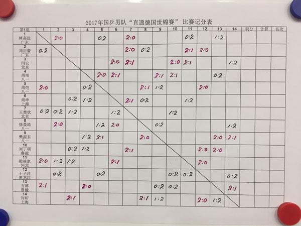 国乒队内直通赛樊振东险胜周恺 许昕恶战方博决胜局惜败