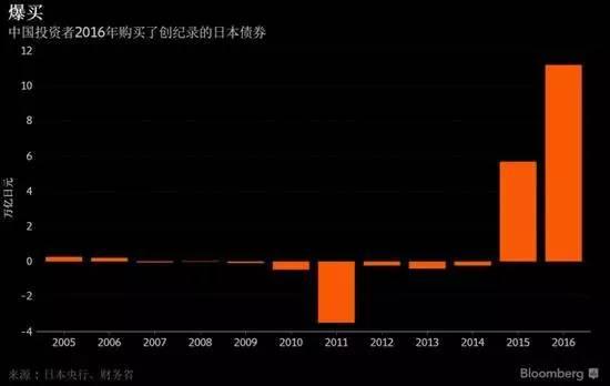 中国投资者近两年大量买入日本债券