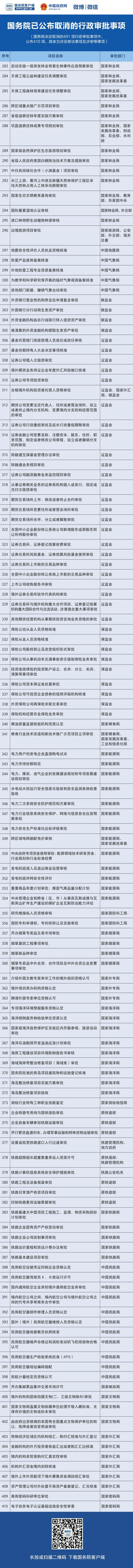 (注:国务院决定取消的491项行政审批事项中,公布410项,其余为涉及修法事项及涉密等事项。)