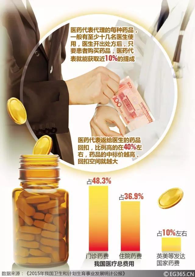 统计显示,中国医药代表人群总数大概有300万。《关于进一步改革完善药品生产流通使用政策的若干意见》的出台,意味着,这300万医药代表面临失业或转行。