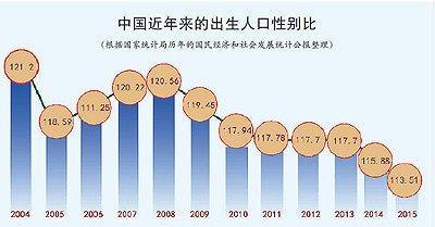 教授:将来30年将有约3000万汉子娶不到子妇