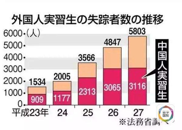 日本法务省去年10月发布数据显示,2015年研修生失踪人数达5803人,其中3116人是中国人。自2011年起,5年间已有超过1万名中国研修生在日本失踪。