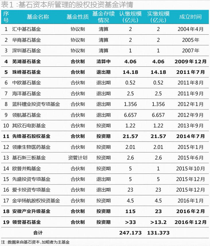 从管理的资产规模来看,基石资本在PE重镇深圳已经成为仅次于深创投的第二大私募股权投资机构。横向对比已经挂牌新三板的近20家PE,基石资本的资产管理规模也仅次于九鼎及中科招商。