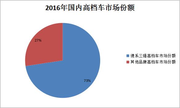 """在2016年夺回全球高档车市场第一之后,奔驰将在中国市场直接挑战宝马、奥迪领先二三十年的领先地位。2017年,德系三强""""一决雌雄""""的争霸战或将促使""""强者愈强""""的市场规律不断发酵。德系三强的争斗对于想从""""虎口夺食""""的二三线品牌来说,其市场份额仍有被压缩的风险。"""