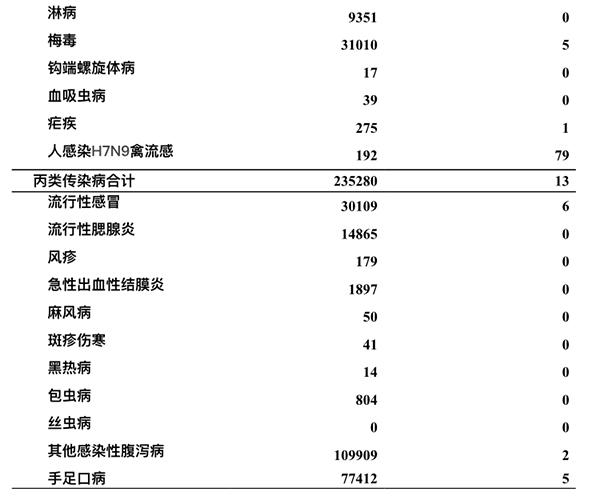 全国1月份H7N9发病192例死亡79例,同比均明显上升