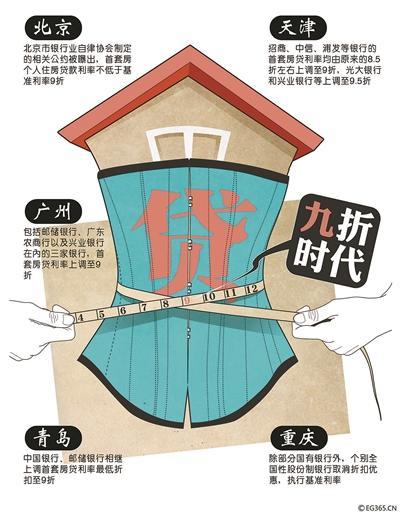 继北京多家银行提高首套房贷利率并将二套房贷款最高年限减至25年之后,广州、天津、青岛等全国多个城市的房贷政策也相继收紧,目前热点城市首套房贷利率8.5折已不复存在,9折成为主流。