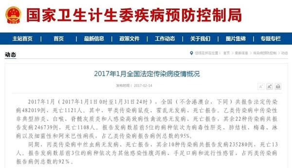 国家卫计委疾病预防控制局14日发布2017年1月全国法定传染病疫情概况,全国共报告法定传染病482019例,死亡1121人。其中,人感染H7N9禽流感发病数192例,死亡数79人。