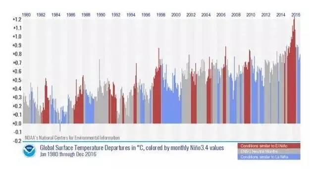 每月全球气温,其中包含厄尔尼诺现象(红色),拉尼娜现象(灰色)影响的太平洋气温。蓝色为正常温度。(来自:NOAA)