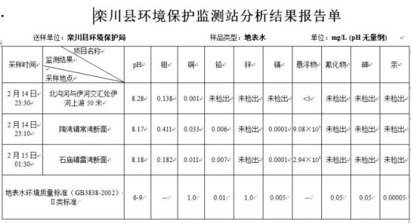 栾川县环境保护监测站水质监测分析结果报告单