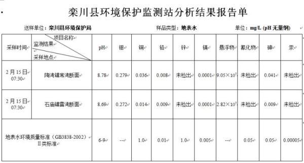 河南栾川一钼业尾矿坍塌污水入河,官方通报称钼污染无国标