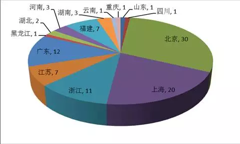 武汉那么多高校,为何留不住自己培养的人才?