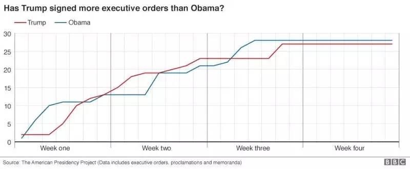 奥巴马与特朗普上任一个月签署行政措施的数量对比。