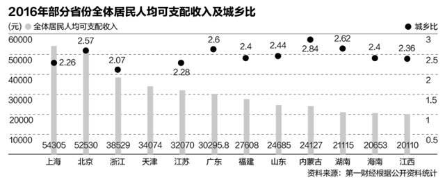 2016年,浙江GDP排名全国第四,但居民人均可支配收入、城乡收入差距方面,表现都优于经济大省广东、江苏、山东。