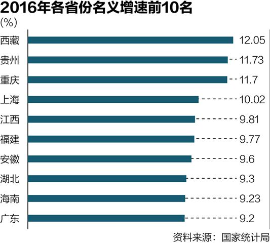 通过对于30个省份(辽宁数据不具同比性,故未纳入统计)名义增速的统计发现,2016年,名义增速最高的3个省份为西藏、贵州和重庆,均超过11%,从地理位置上看,它们全部位居我国的西南地区。