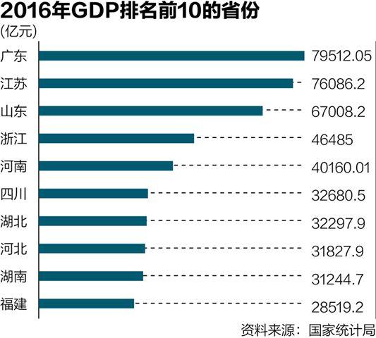 有媒体报道,第二经济大省江苏可以对标墨西哥,第三经济大省山东则可与印尼相提并论,而这两个国家的GDP排名位列全球前20,而经济总量全国第五的河南则超过排在世界第21位的阿根廷。