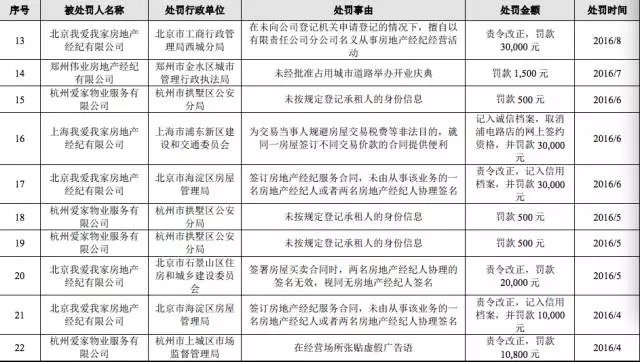"""""""存在对经纪的商品或者服务作引人误解的虚假宣传的行为?"""",也在我爱我家的经营过程中屡次发生,2014年10月,北京市工商行政管理局东城分局对北京我爱我家房地产经纪有限公司进行了罚款5万元的处罚。"""