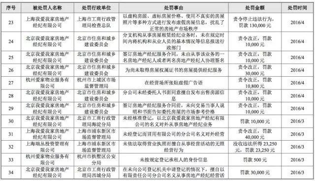 """公司秘闻(ID:high3c)发现,我爱我家收到的最大一笔罚单,来自天津市发改委。2014年11月,天津市发改委对""""天津市我爱我家""""罚款189万元,事由为""""天津我爱我家与天津中原物业、天津链家宝业达成共识并实施了固定、变更二手房中介服务费、贷款服务费、房屋租赁服务费的横向价格垄断协议,违反了《反垄断法》的有关规定""""。"""