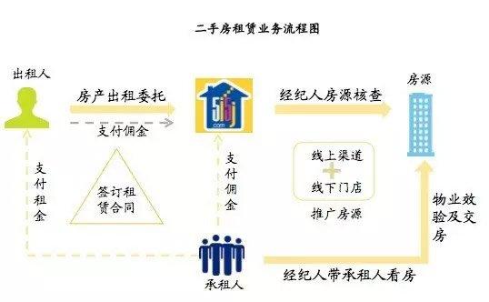 我爱我家还有一块业务为资管业务。业务运营主体为北京爱家营及其子公司。据重组预案,截至2016年末,我爱我家在全国11个城市中在管房源达到近19万套,交易单数愈20万单。