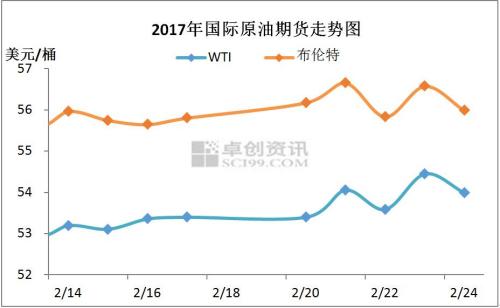 """2017年2月中下旬国际原油期货走势图。来源 卓创资讯 进入2017年后,国内成品油调价已呈现""""两涨一跌""""之势,涨跌幅抵消后相当于汽柴油小幅上调50元/吨,略高于2016年12月的价格水平。"""