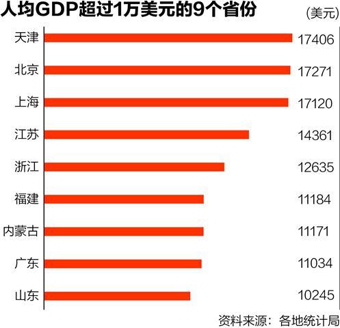 2011各省人均gdp_2016年全国31省市GDP总量/GDP增速/人均GDP三大指标排名2