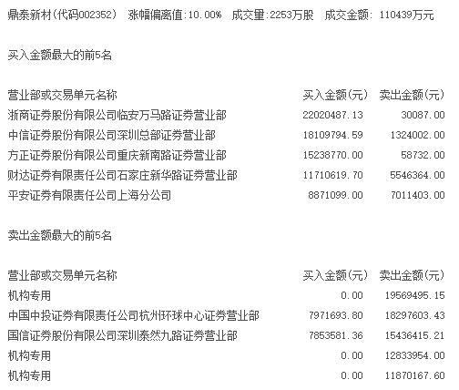 2月23日,还叫鼎泰新材的顺丰控股龙虎榜席位