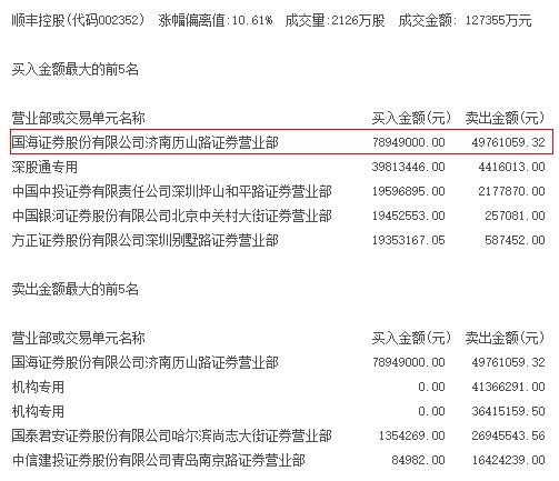 2月27日,顺丰控股龙虎榜席位